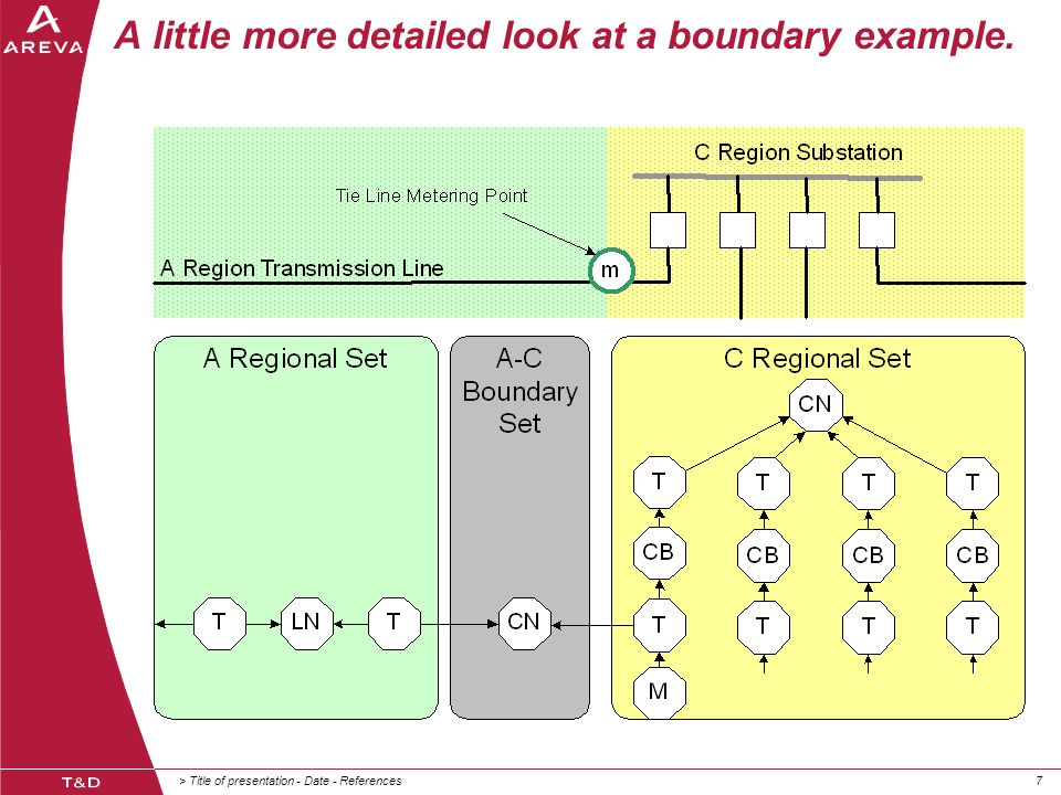 > Title of presentation - Date - References77 A little more detailed look at a boundary example.