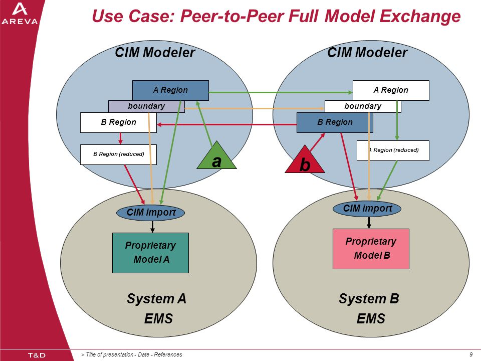 > Title of presentation - Date - References99 System A EMS System B EMS Use Case: Peer-to-Peer Full Model Exchange Proprietary Model A A Region B Region boundary A Region B Region boundary A Region (reduced) B Region (reduced) Proprietary Model B CIM import CIM Modeler b a
