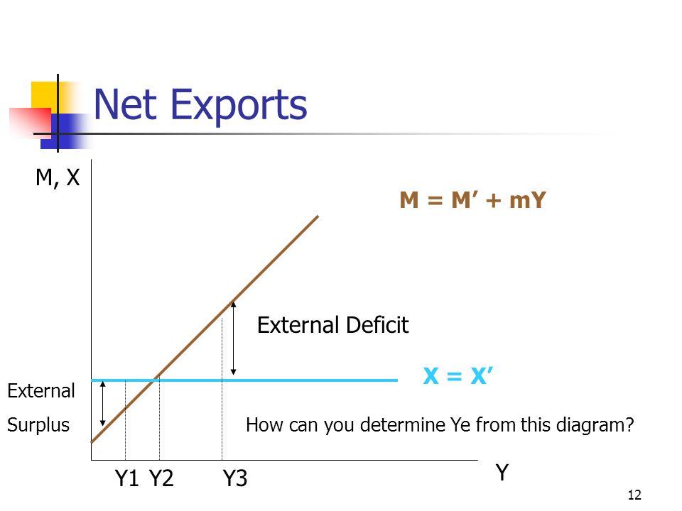 12 Net Exports X = X' M = M' + mY Y1Y2Y3 How can you determine Ye from this diagram? Y M, X External Deficit External Surplus