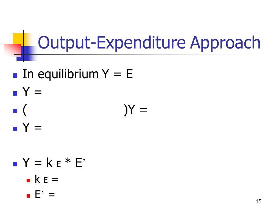 15 Output-Expenditure Approach In equilibrium Y = E Y = ()Y = Y = Y = k E * E ' k E = E ' =