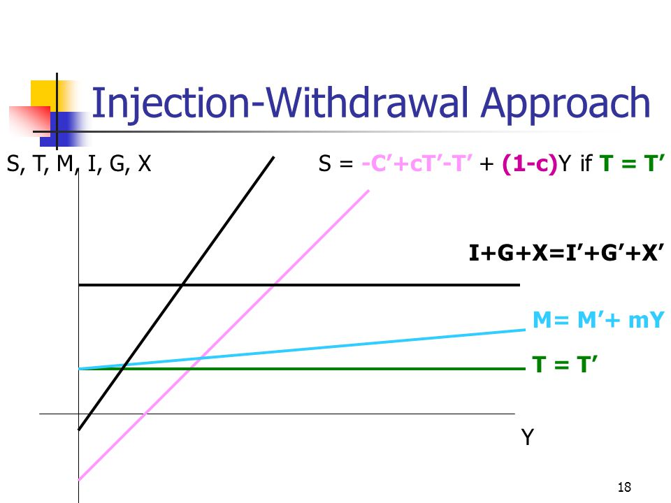 18 Injection-Withdrawal Approach S = -C'+cT'-T' + (1-c)Yif T = T'S, T, M, I, G, X Y T = T' M= M'+ mY I+G+X=I'+G'+X'