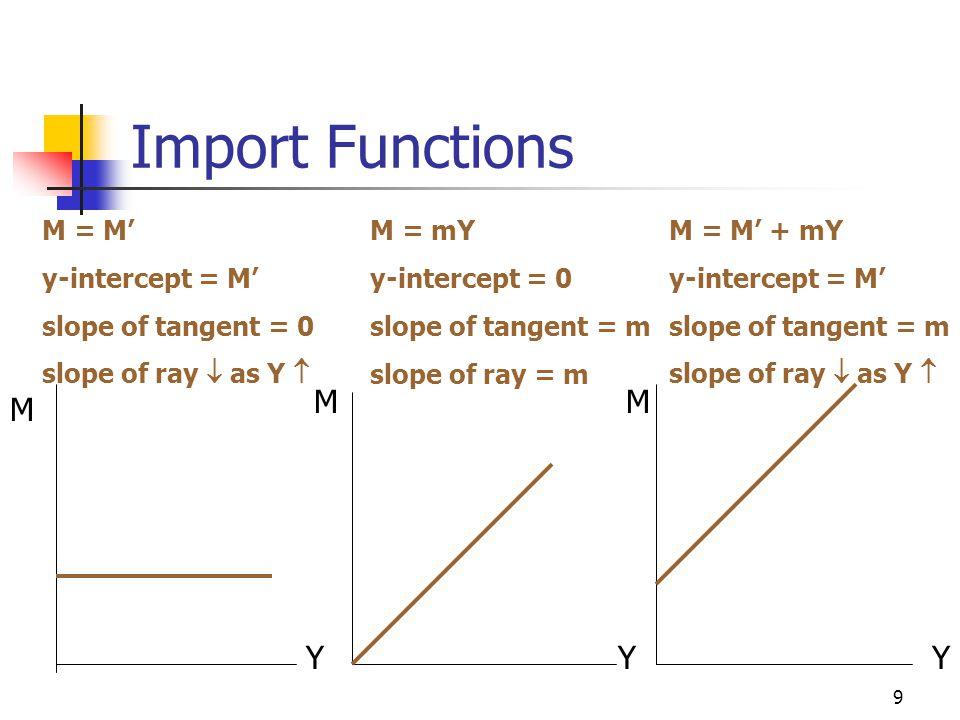 9 Import Functions M = M' y-intercept = M' slope of tangent = 0 slope of ray  as Y  M = mY y-intercept = 0 slope of tangent = m slope of ray = m M = M' + mY y-intercept = M' slope of tangent = m slope of ray  as Y  M Y M Y M Y