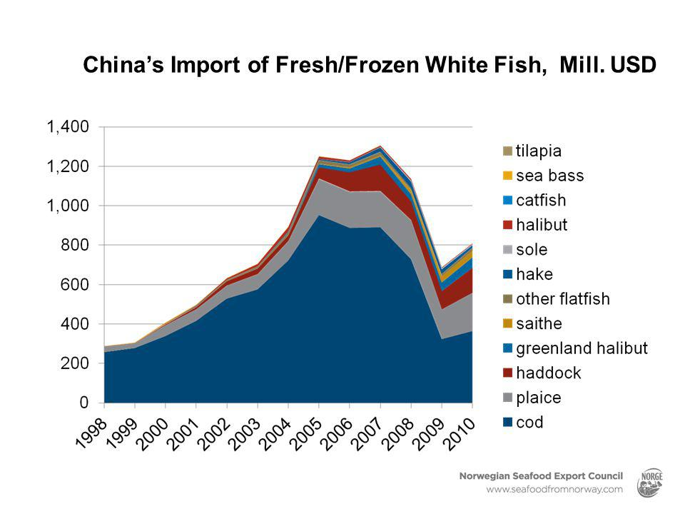 China's Import of Fresh/Frozen White Fish, Mill. USD