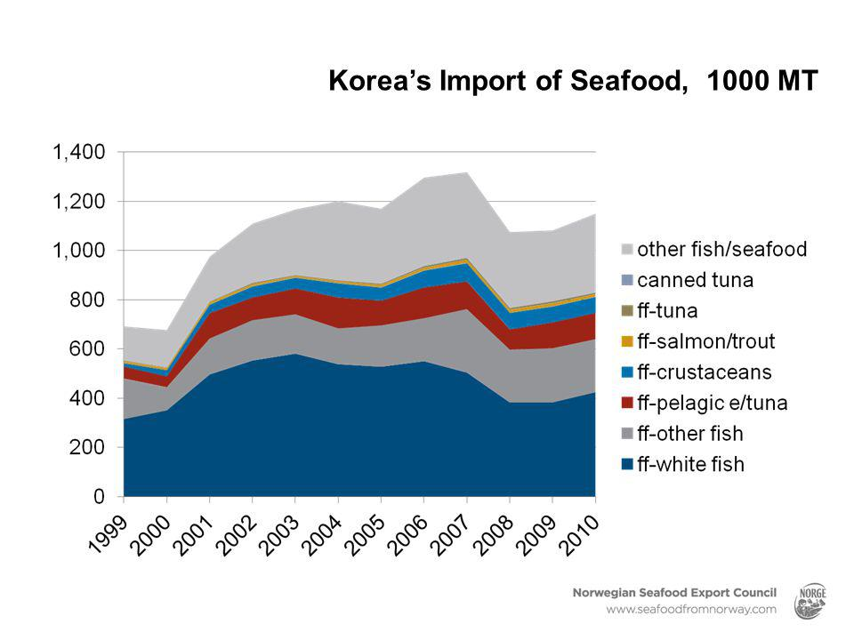 Korea's Import of Seafood, 1000 MT