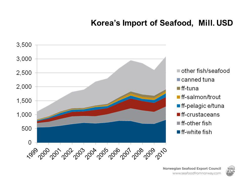 Korea's Import of Seafood, Mill. USD