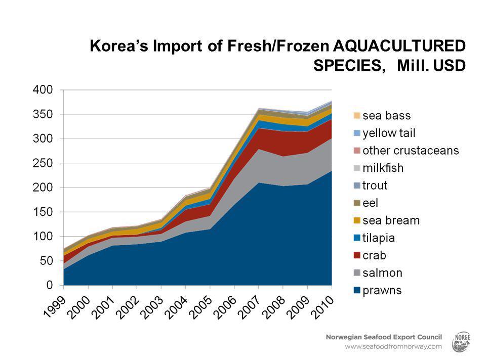 Korea's Import of Fresh/Frozen AQUACULTURED SPECIES, Mill. USD