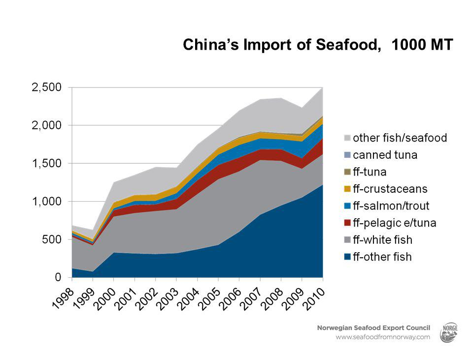 China's Import of Seafood, 1000 MT