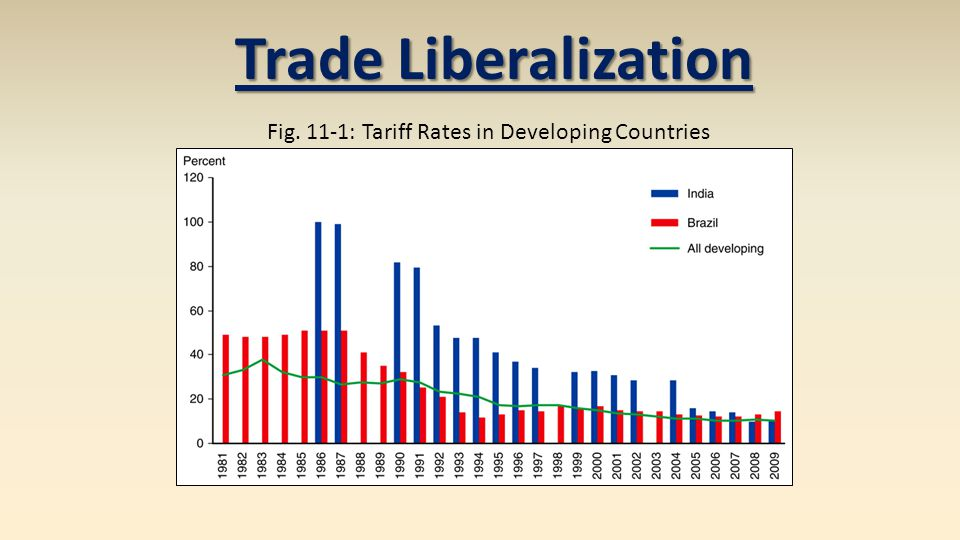 Fig. 11-1: Tariff Rates in Developing Countries Trade Liberalization