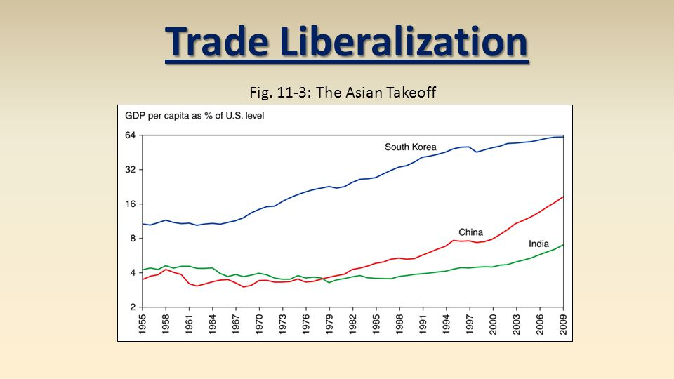 Fig. 11-3: The Asian Takeoff Trade Liberalization