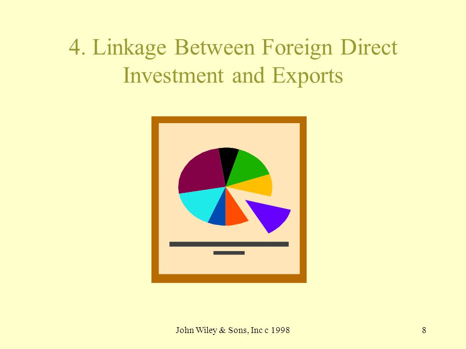John Wiley & Sons, Inc c 19988 4. Linkage Between Foreign Direct Investment and Exports