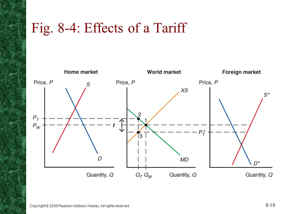 Copyright © 2009 Pearson Addison-Wesley. All rights reserved. 8-19 Fig. 8-4: Effects of a Tariff
