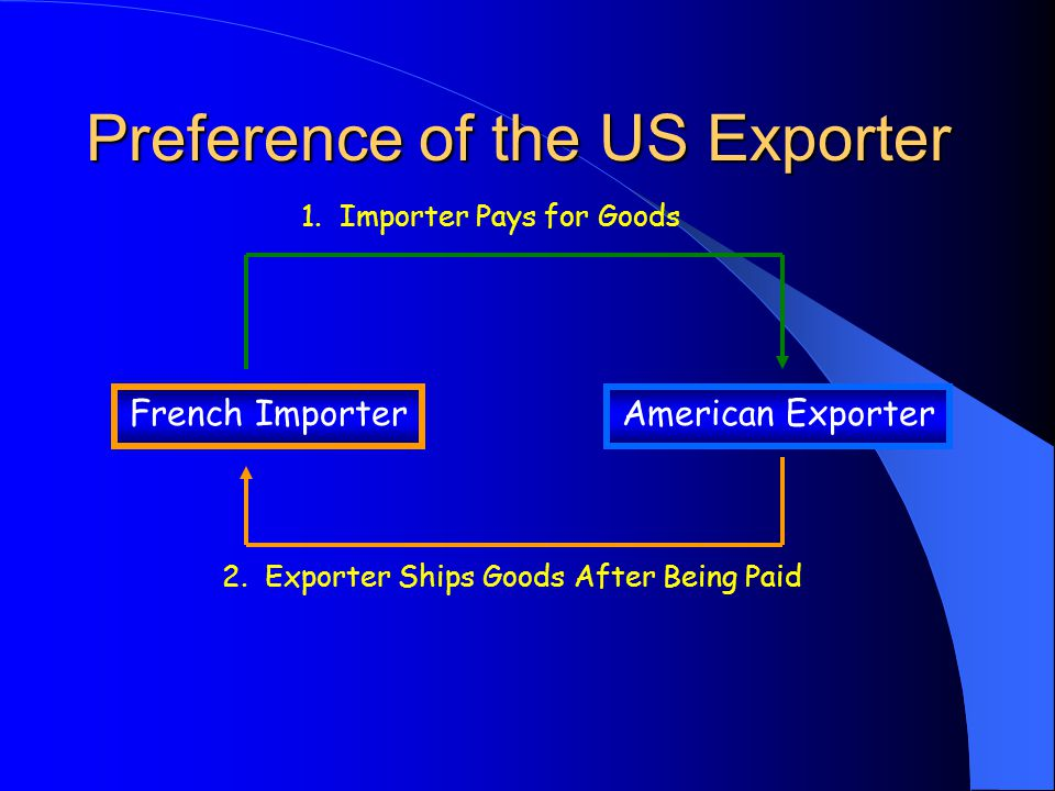Exporters' Problems with Letters of Credit (L/C)  Shipment date or method required in L/C cannot be met.