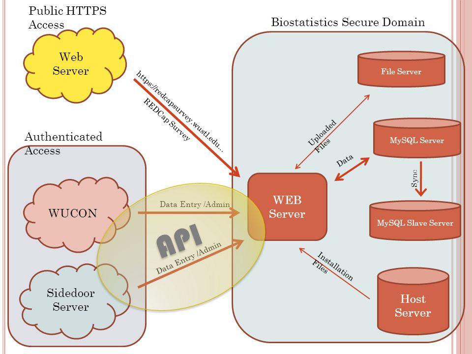 File Server Host Server WEB Server Uploaded Files Installation Files Web Server WUCON Sidedoor Server https://redcapsurvey.wustl.edu... REDCap Survey