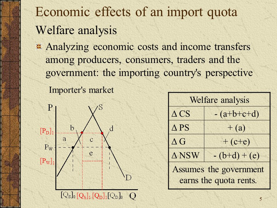 5 Economic effects of an import quota Welfare analysis Analyzing economic costs and income transfers among producers, consumers, traders and the government: the importing country s perspective [P D ] 1 [P W ] 1 [Q S ] 1 [Q D ] 1 Importer s market Welfare analysis Δ CS Δ PS Δ G Δ NSW - (a+b+c+d) + (a) - (b+d) + (e) + (c+e) Assumes the government earns the quota rents.