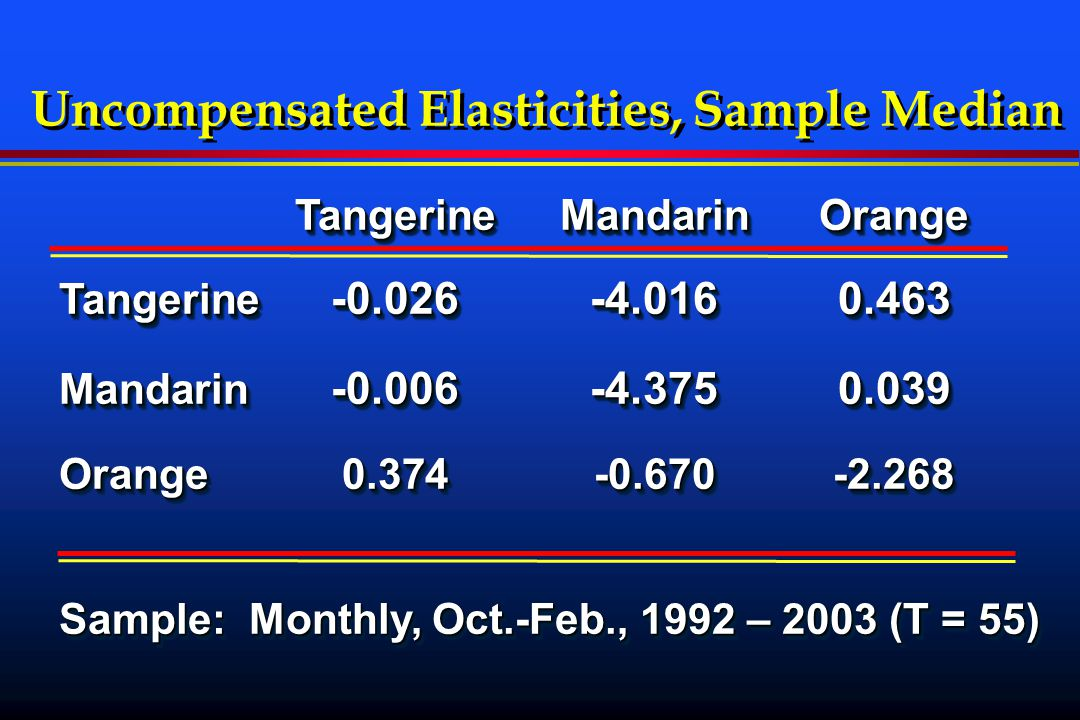 Uncompensated Elasticities, Sample Median TangerineMandarinOrange Tangerine -2.1930.543-0.134 Mandarin 0.020-0.326-0.463 Orange0.133-0.498-0.101 Sample: Semi-annual, 1989 – 2003 (T = 30) TangerineMandarinOrange Tangerine -2.1930.543-0.134 Mandarin 0.020-0.326-0.463 Orange0.133-0.498-0.101 Sample: Semi-annual, 1989 – 2003 (T = 30)