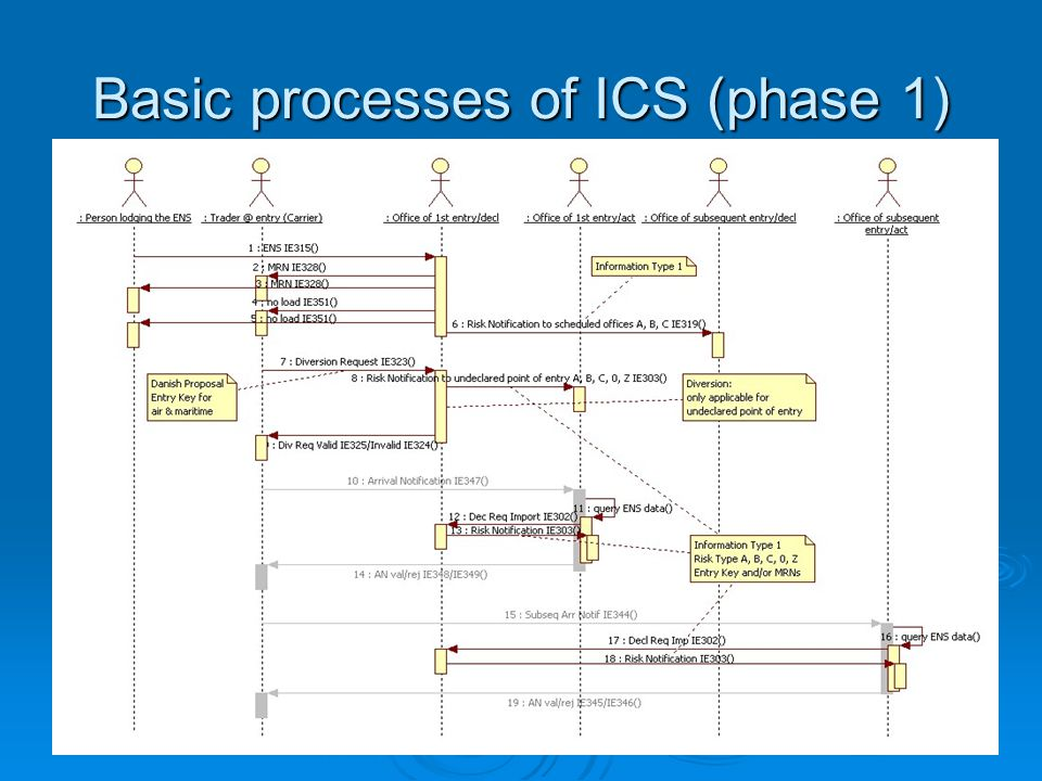 Basic processes of ICS (phase 1)