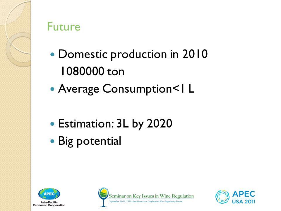 Future Domestic production in 2010 1080000 ton Average Consumption<1 L Estimation: 3L by 2020 Big potential