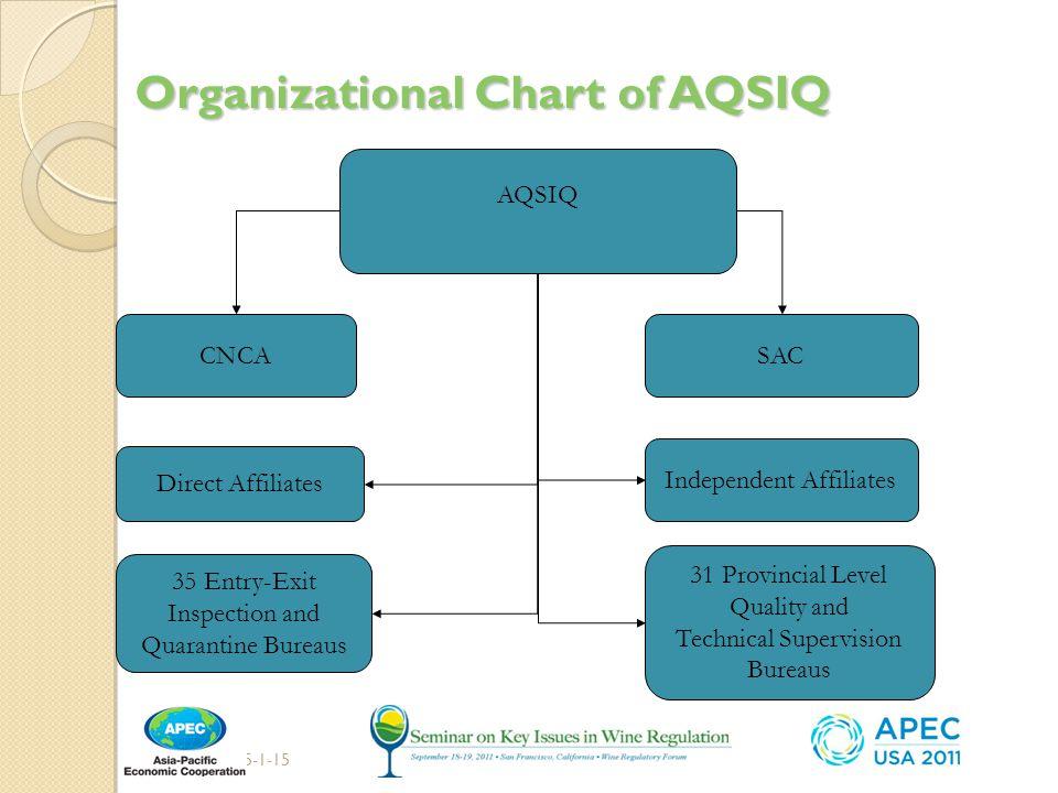 Organizational Chart of AQSIQ 2015-1-156 AQSIQ CNCASAC 35 Entry-Exit Inspection and Quarantine Bureaus 31 Provincial Level Quality and Technical Supervision Bureaus Direct Affiliates Independent Affiliates