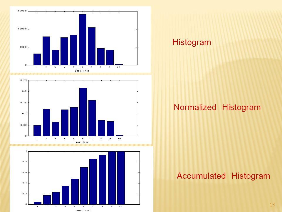 Histogram Normalized Histogram Accumulated Histogram 13