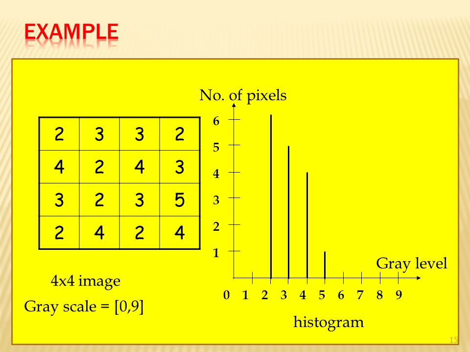 2332 4243 3235 2424 4x4 image Gray scale = [0,9] histogram 01 1 2 2 3 3 4 4 5 5 6 6 789 No. of pixels Gray level 15