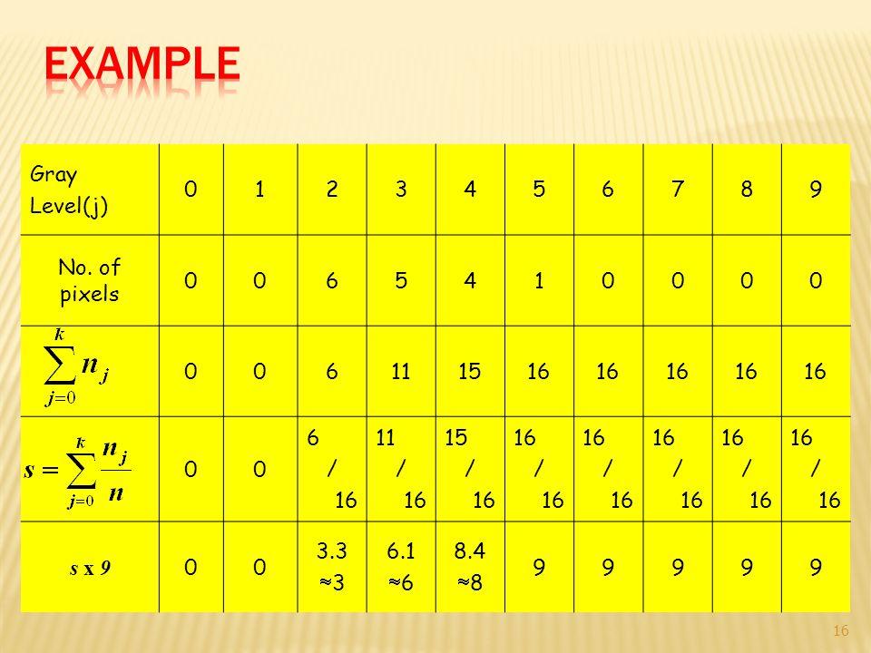 Gray Level(j) 0123456789 No. of pixels 0065410000 006111516 00 6 / 16 11 / 16 15 / 16 / 16 / 16 / 16 / 16 / 16 s x 9 00 3.3  3 6.1  6 8.4  8 99999