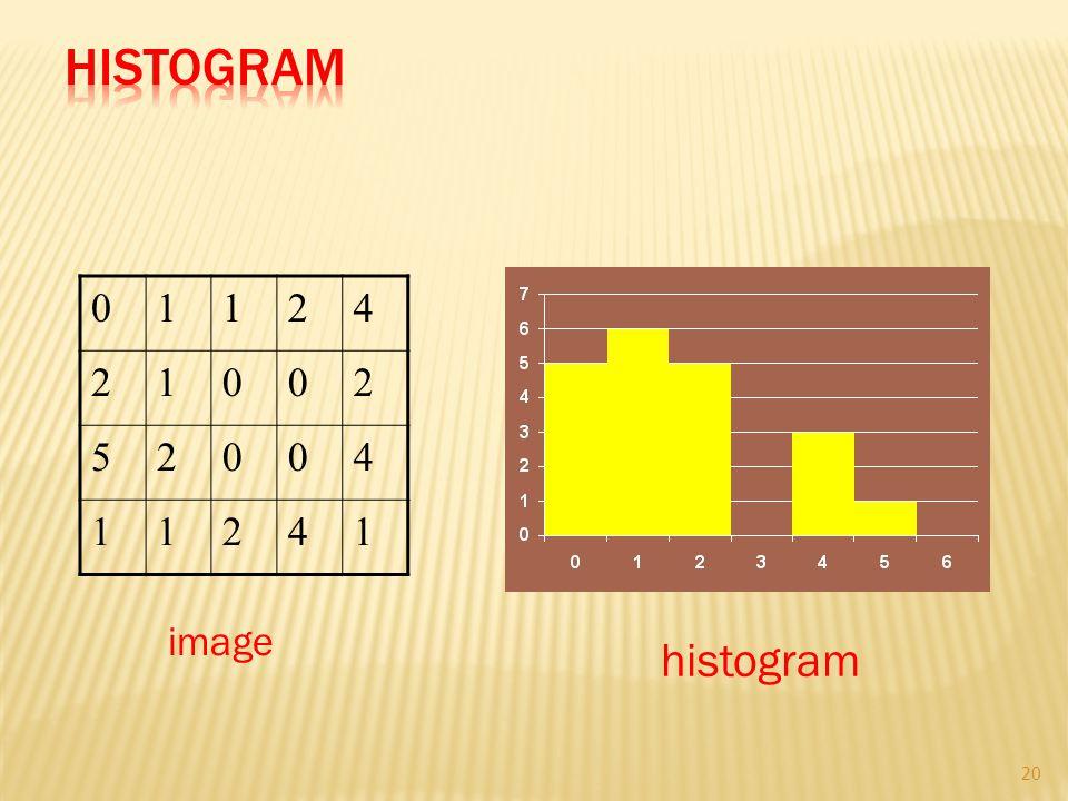 01124 21002 52004 11241 image histogram 20