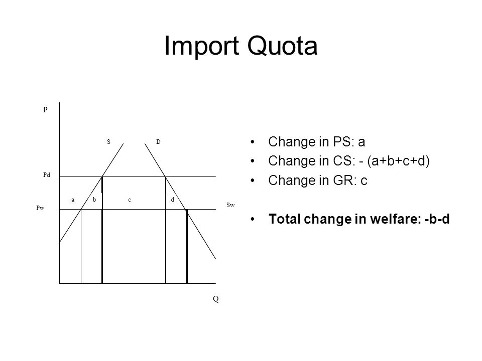 Import Quota Change in PS: a Change in CS: - (a+b+c+d) Change in GR: c Total change in welfare: -b-d P Q DS Pd Pw abcd Sw