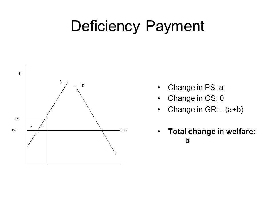 Deficiency Payment Change in PS: a Change in CS: 0 Change in GR: - (a+b) Total change in welfare: b P Sw D S Pd Pw ab