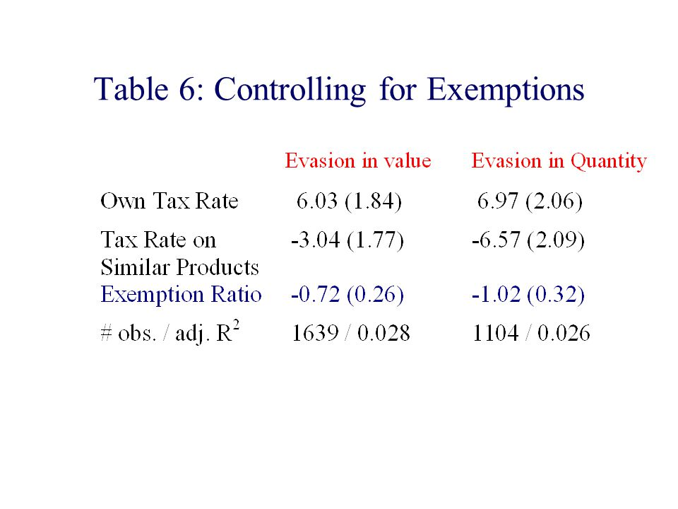 Table 6: Controlling for Exemptions
