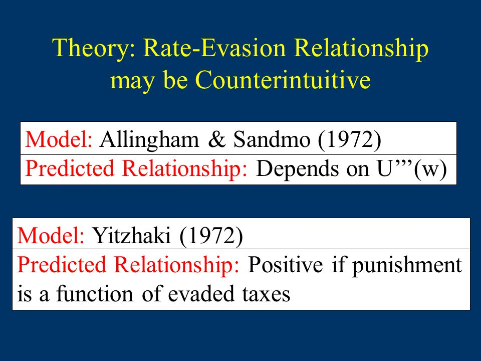Theory: Rate-Evasion Relationship may be Counterintuitive Model: Allingham & Sandmo (1972) Predicted Relationship: Depends on U'''(w) Model: Yitzhaki