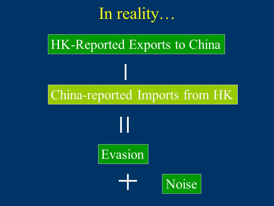 In reality… Noise Evasion HK-Reported Exports to China China-reported Imports from HK