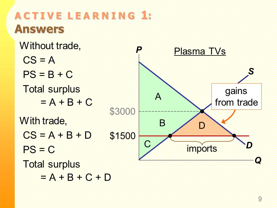 A C T I V E L E A R N I N G 1 : Answers 9 Without trade, CS = A PS = B + C Total surplus = A + B + C With trade, CS = A + B + D PS = C Total surplus =
