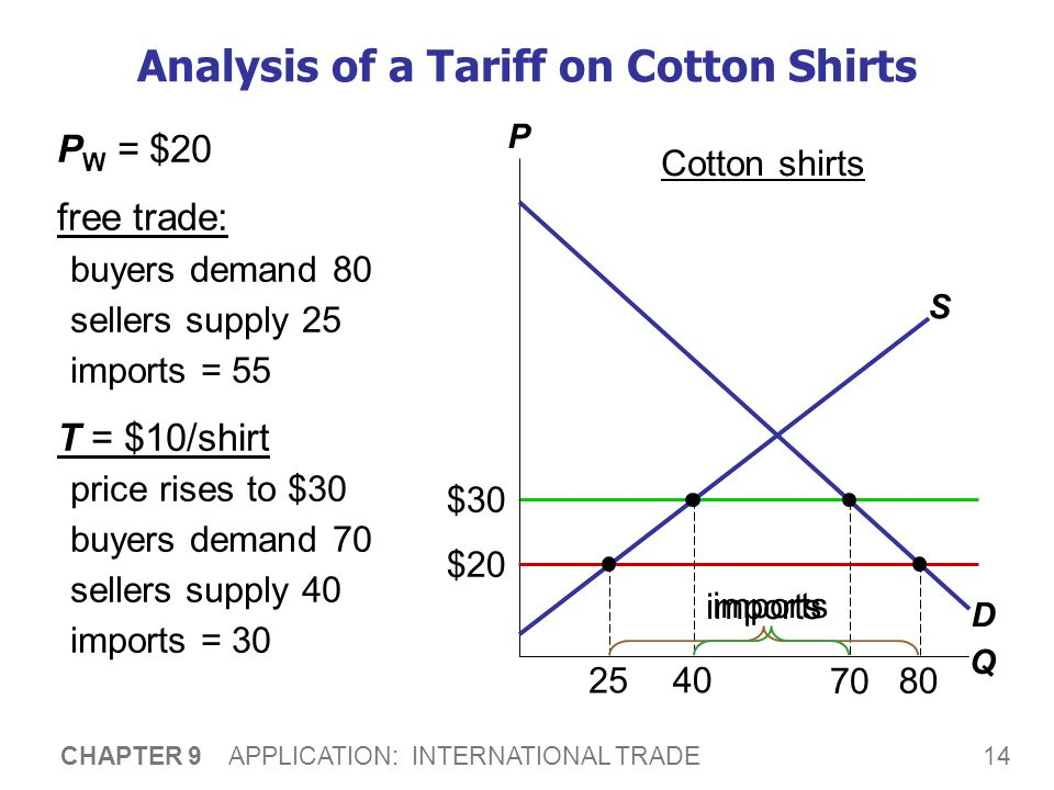 14 CHAPTER 9 APPLICATION: INTERNATIONAL TRADE $30 Analysis of a Tariff on Cotton Shirts P W = $20 free trade: buyers demand 80 sellers supply 25 impor