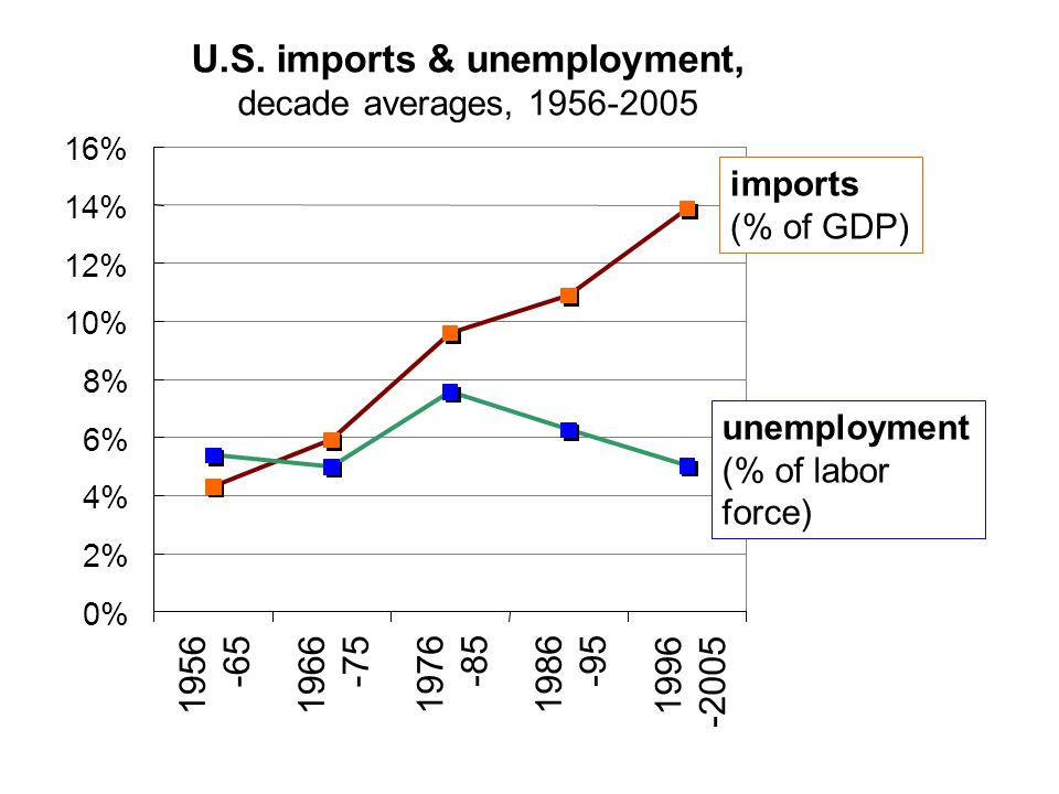 U.S. imports & unemployment, decade averages, 1956-2005 0% 2% 4% 6% 8% 10% 12% 14% 16% 1956 -65 1966 -75 1976 -85 1986 -95 1996 -2005 imports (% of GD