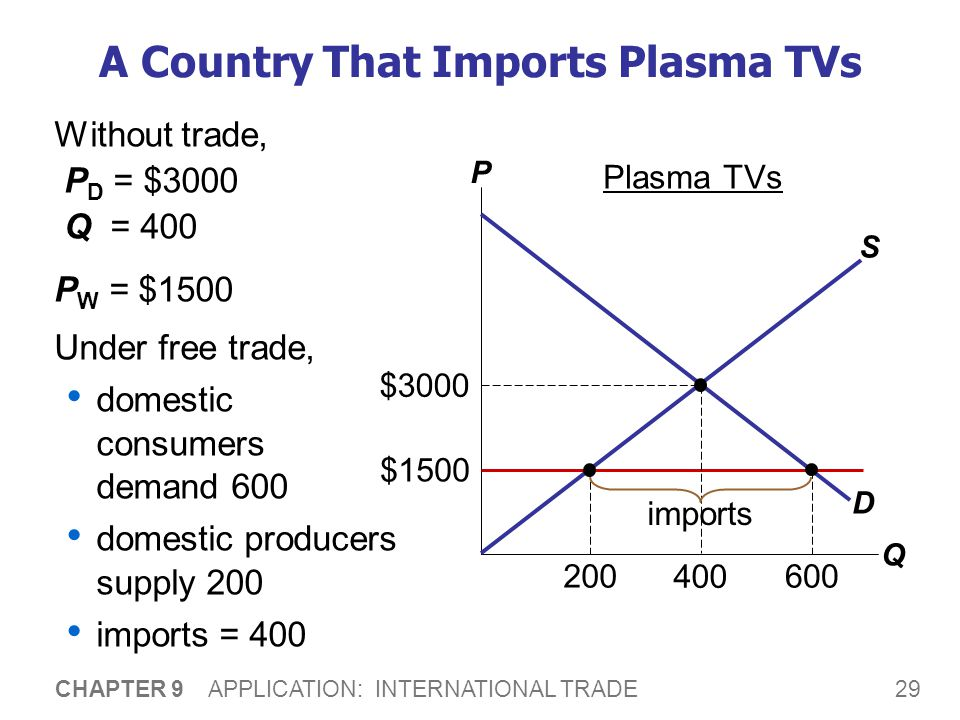 29 CHAPTER 9 APPLICATION: INTERNATIONAL TRADE A Country That Imports Plasma TVs Without trade, P D = $3000 Q = 400 P W = $1500 Under free trade, domes