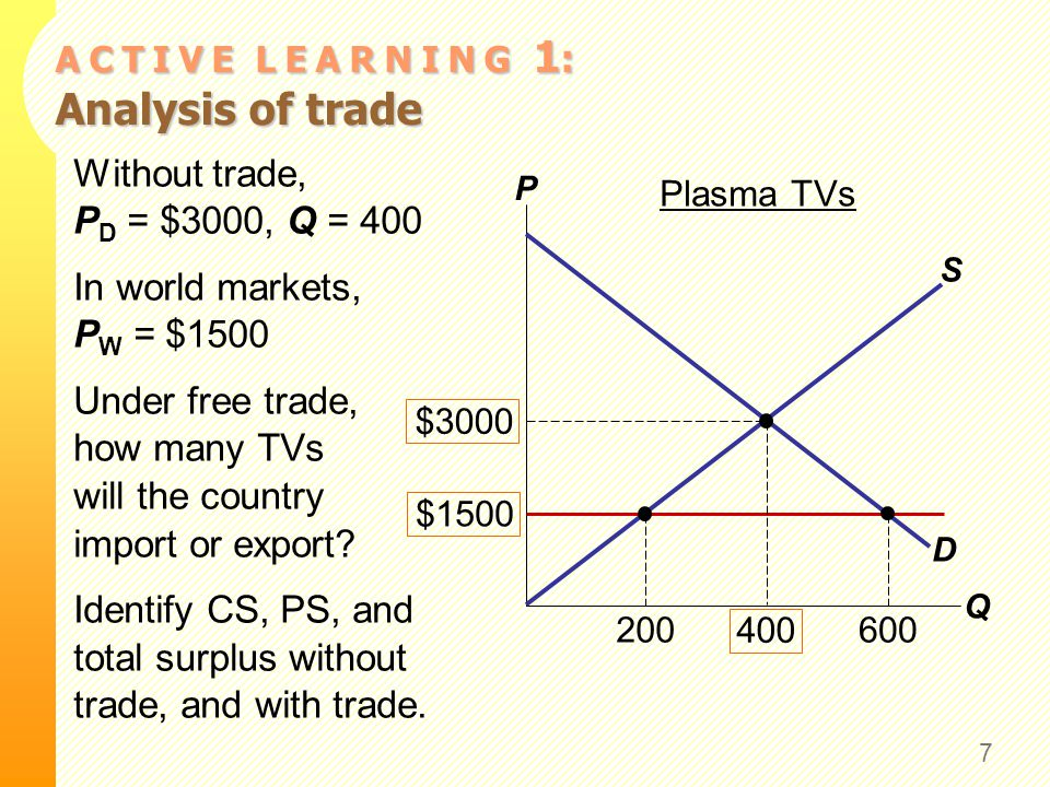 A C T I V E L E A R N I N G 1 : Analysis of trade Without trade, P D = $3000, Q = 400 In world markets, P W = $1500 Under free trade, how many TVs wil