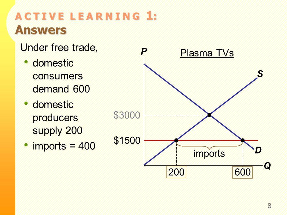 A C T I V E L E A R N I N G 1 : Answers 8 Under free trade, domestic consumers demand 600 domestic producers supply 200 imports = 400 P Q D S $1500 20