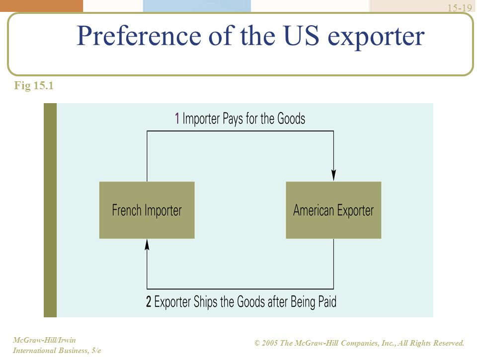 McGraw-Hill/Irwin International Business, 5/e © 2005 The McGraw-Hill Companies, Inc., All Rights Reserved. 15-19 Preference of the US exporter Fig 15.