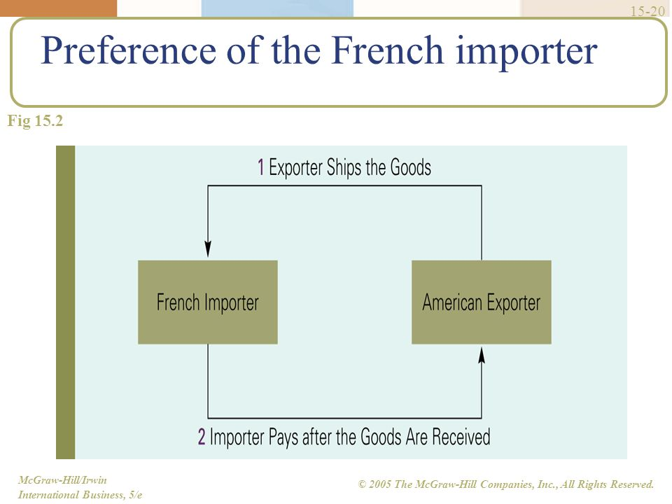 McGraw-Hill/Irwin International Business, 5/e © 2005 The McGraw-Hill Companies, Inc., All Rights Reserved. 15-20 Preference of the French importer Fig