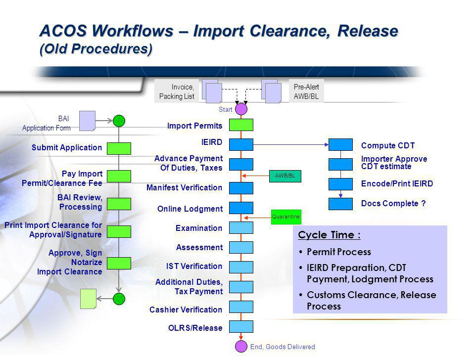 ACOS Workflows – Import Clearance, Release (Old Procedures) Invoice, Packing List Pre-Alert AWB/BL Compute CDT Start End, Goods Delivered Cycle Time : Permit Process IEIRD Preparation, CDT Payment, Lodgment Process Customs Clearance, Release Process OLRS/Release Cashier Verification Additional Duties, Tax Payment IST Verification Assessment Examination Online Lodgment Manifest Verification Advance Payment Of Duties, Taxes IEIRD Import Permits Encode/Print IEIRD Importer Approve CDT estimate Docs Complete .