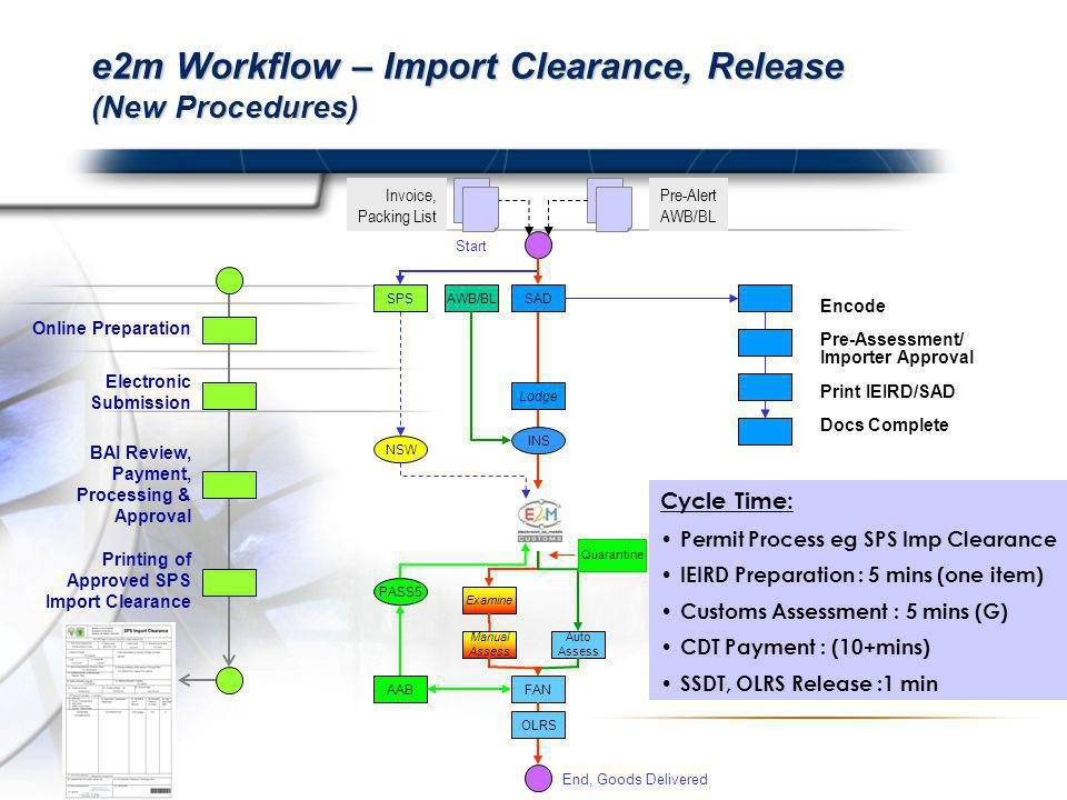 e2m Workflow – Import Clearance, Release (New Procedures) Invoice, Packing List Pre-Alert AWB/BL SPSSAD Lodge Manual Assess FAN Auto Assess AWB/BL Encode Pre-Assessment/ Importer Approval Print IEIRD/SAD Docs Complete Start End, Goods Delivered INS AAB NSW PASS5 Examine Cycle Time: Permit Process eg SPS Imp Clearance IEIRD Preparation : 5 mins (one item) Customs Assessment : 5 mins (G) CDT Payment : (10+mins) SSDT, OLRS Release :1 min OLRS Online Preparation Electronic Submission BAI Review, Payment, Processing & Approval Printing of Approved SPS Import Clearance Quarantine