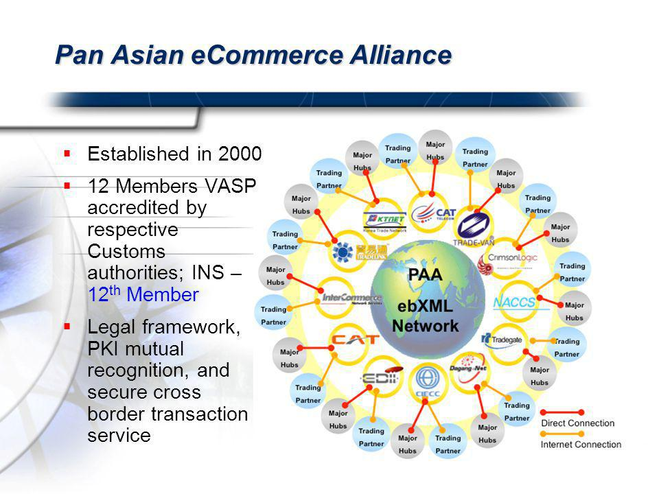 Pan Asian eCommerce Alliance  Established in 2000  12 Members VASP accredited by respective Customs authorities; INS – 12 th Member  Legal framework, PKI mutual recognition, and secure cross border transaction service