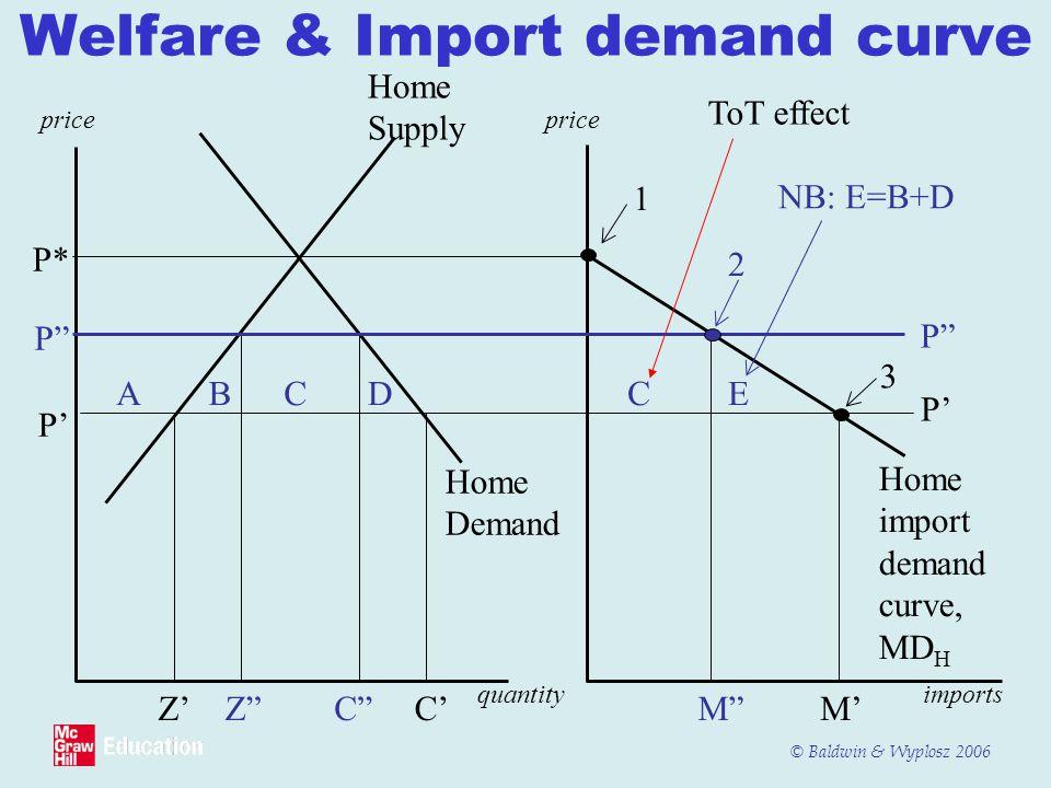 "© Baldwin & Wyplosz 2006 Welfare & Import demand curve price Home Supply NB: E=B+D P* P"" P' Z'C' quantityimports Z""C"" Home Demand ABCDCE Home import d"