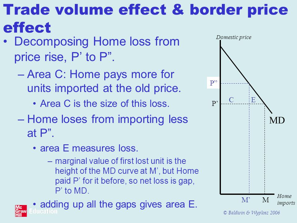 © Baldwin & Wyplosz 2006 Trade volume effect & border price effect Decomposing Home loss from price rise, P' to P .