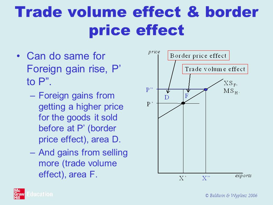 © Baldwin & Wyplosz 2006 Trade volume effect & border price effect Can do same for Foreign gain rise, P' to P .
