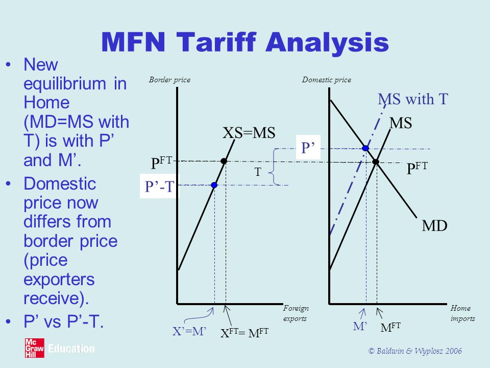 © Baldwin & Wyplosz 2006 MFN Tariff Analysis New equilibrium in Home (MD=MS with T) is with P' and M'.