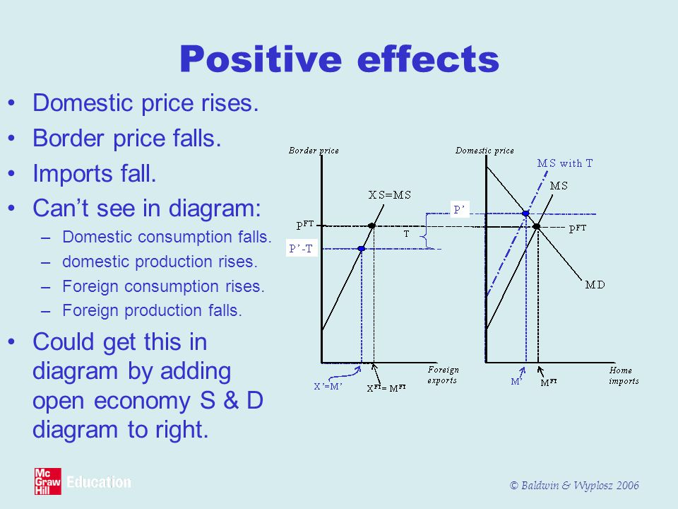 © Baldwin & Wyplosz 2006 Positive effects Domestic price rises. Border price falls. Imports fall. Can't see in diagram: –Domestic consumption falls. –