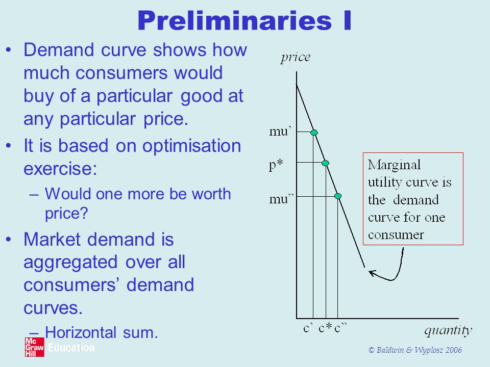 © Baldwin & Wyplosz 2006 Preliminaries I Demand curve shows how much consumers would buy of a particular good at any particular price.