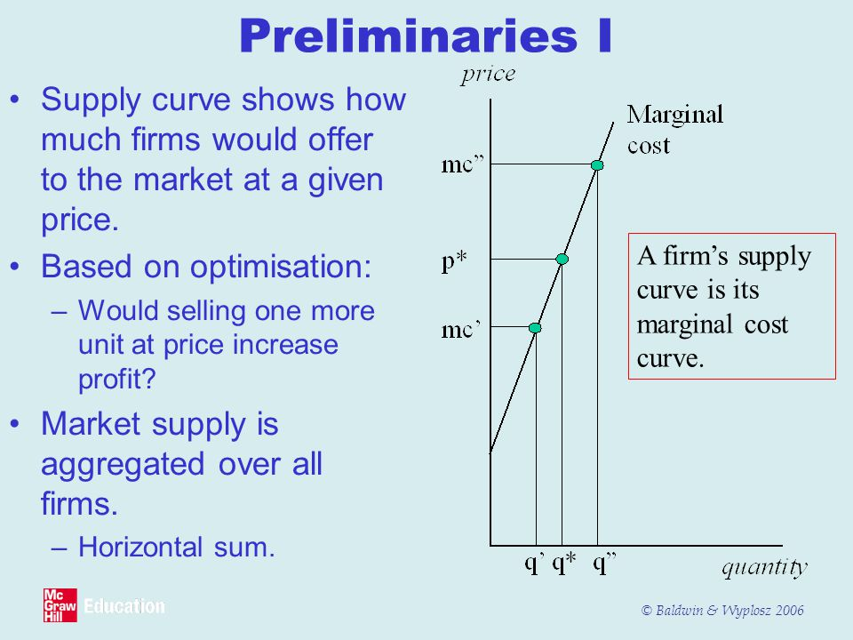 © Baldwin & Wyplosz 2006 Preliminaries I Supply curve shows how much firms would offer to the market at a given price.