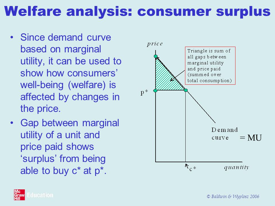 © Baldwin & Wyplosz 2006 Welfare analysis: consumer surplus Since demand curve based on marginal utility, it can be used to show how consumers' well-being (welfare) is affected by changes in the price.